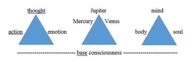 Three triangles explanation the connection with God in the minds of man