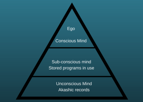 How the unconscious mind works